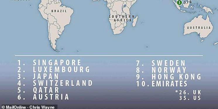 سنگاپور از سالم ترین کشورهای دنیا شناخته شد