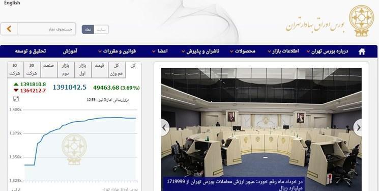 طراحی سامانه ایرانی معاملات بورس به خوبی پیش می رود