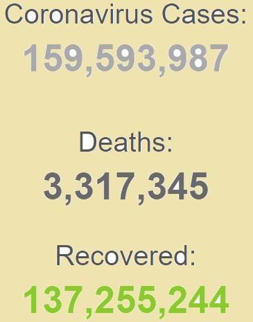 ابتلای بیش از 159 میلیون نفر به کرونا در جهان